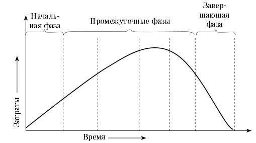 Курсовая работа жизненный цикл проекта 5550