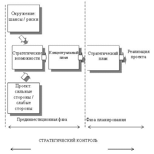 Стадии и этапы жизненного цикла проекта В контексте непрерывного процесса планирования концептуальный план следует рассматривать как базу для разработки стратегического плана рис 4 22