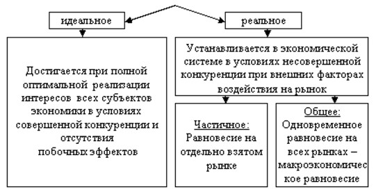 4 условием общего равновесия в экономике является рыночное равновесие, равновесие спроса и предложения на всех
