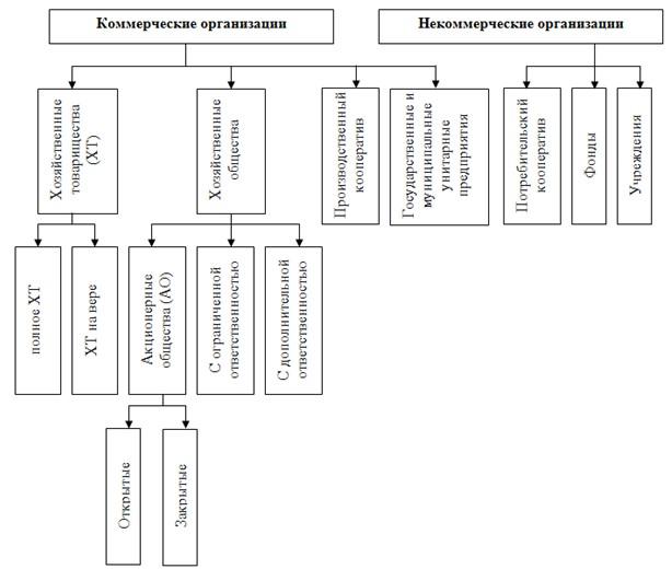 Организационно правовые формы коммерческих предприятий в России Структура организационно правовых форм организаций