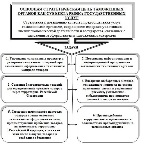 Управление в таможенной системе Задачи таможенных органов как субъекта рынка государственных услуг