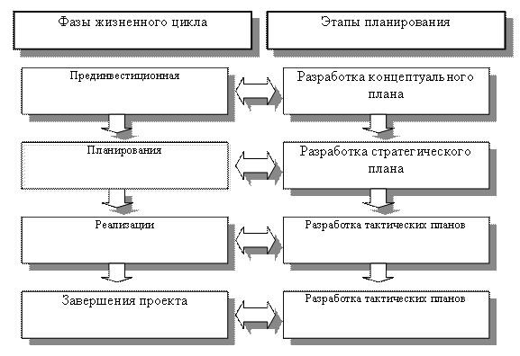 СТАДИИ ЖИЗНЕННОГО ЦИКЛА ИНВЕСТИЦИОННОГО ПРОЕКТА - Управление инвестиционной привлекательностью организации