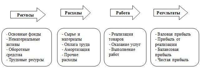 Факторы повышения рентабельности предприятия